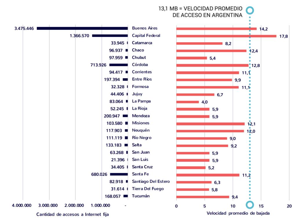 Gráfico elaborado por CABASE sobre cantidad de accesos a internet fija en cada provincia y la velocidad promedio de bajada.