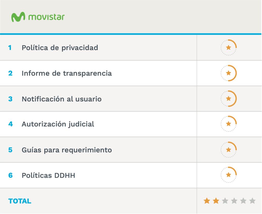 Resultado final obtenido por Movistar: 2 estrellas.