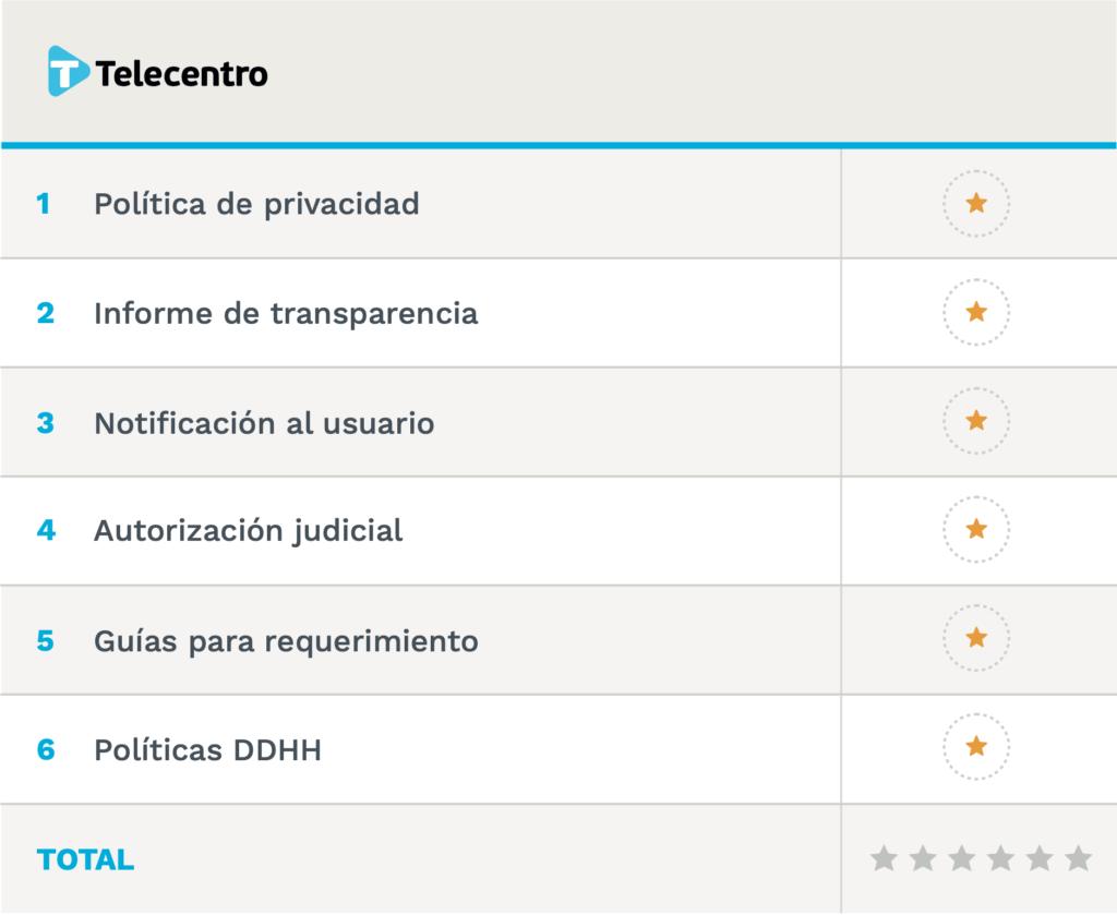 Resultado final obtenido por Telecentro: 0 estrellas.